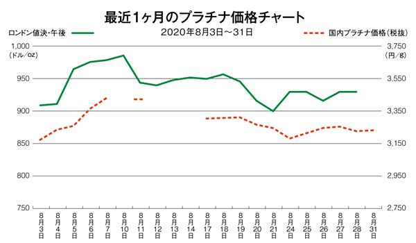 プラチナ価格チャート