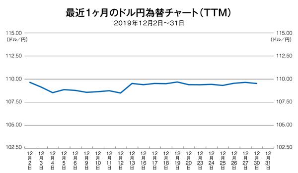 ドル円為替チャート